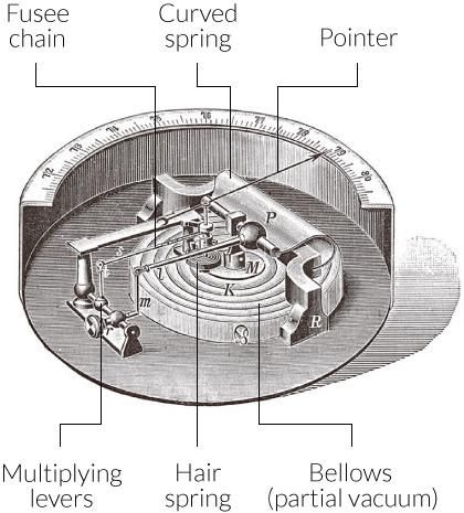 Illustration of Vidi's aneroid barometer